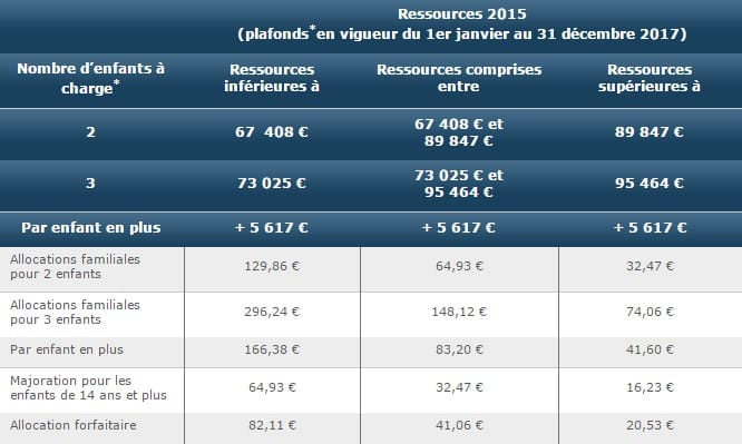 Caf Plafond Ressources Allocations Familiales