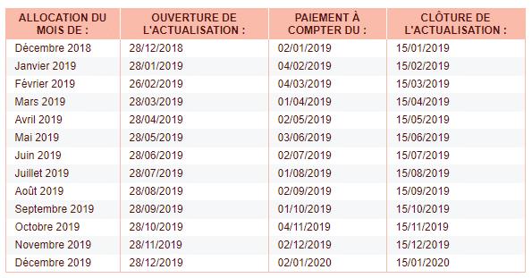 Calendrier Actualisation Dates Pole Emploi 2019 A Respecter