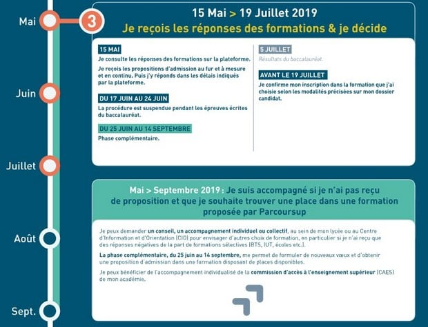 Admission post bac parcoursup