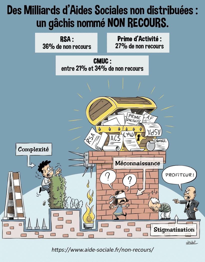 des milliards d'euros d'aides sociales ne sont pas réclamées