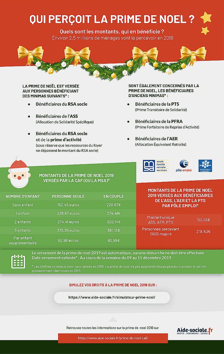Calendrier Paiement Rsa 2019.Prime De Noel 2019 Beneficiaire Et Date De Versement Par
