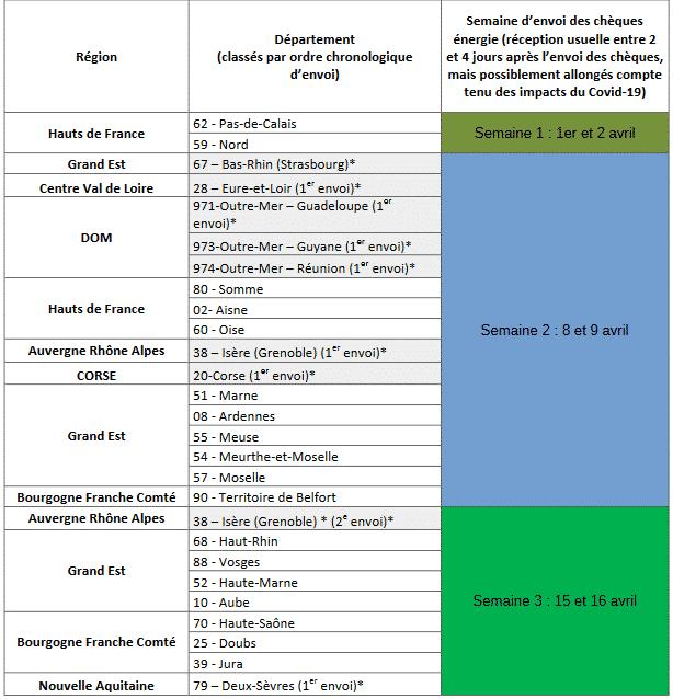 attribution cheque energie