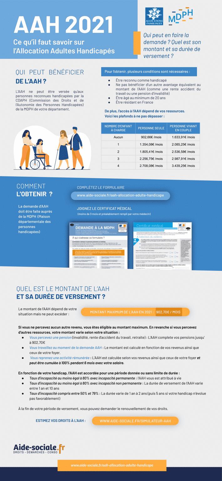 Allocation Adultes Handicapés infographie