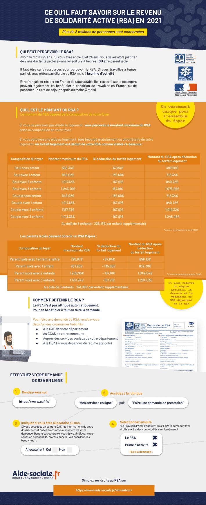 RSA couple infographie
