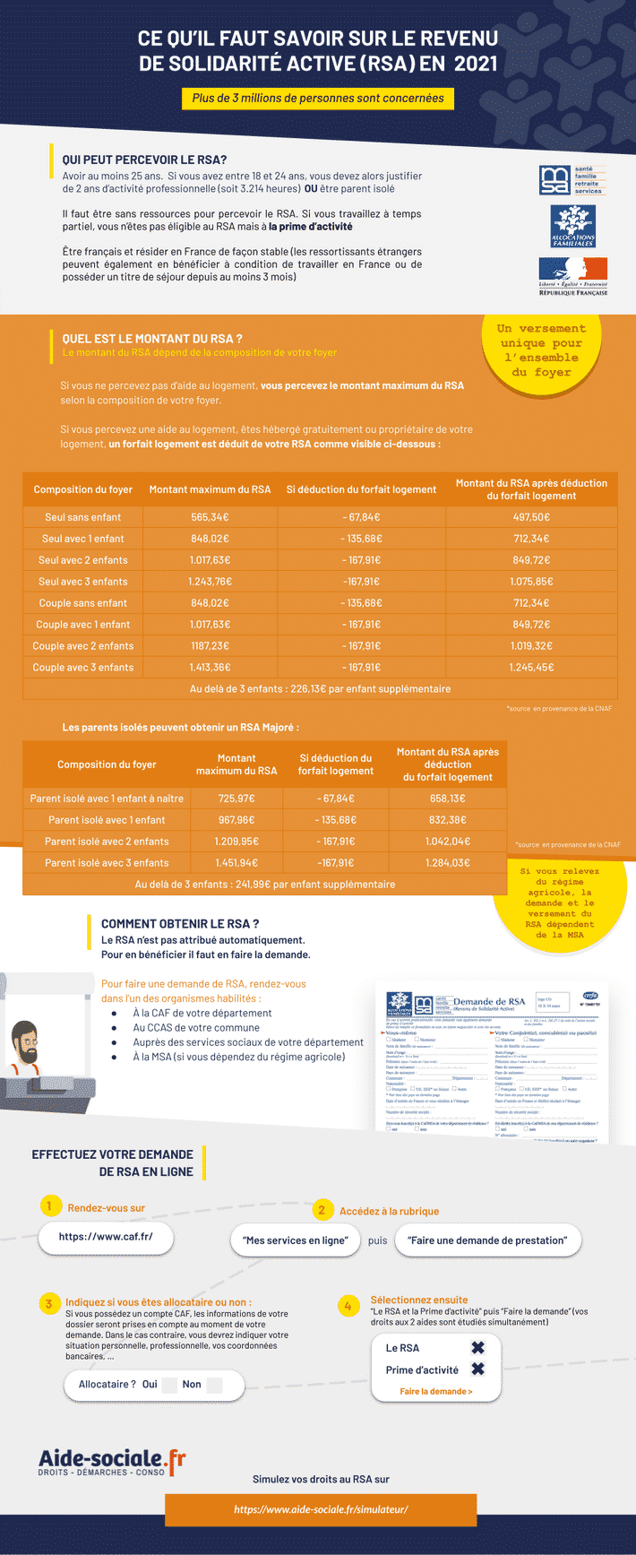 RSA jeune infographie