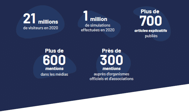 quelques chiffres à propos d'aide-sociale.fr