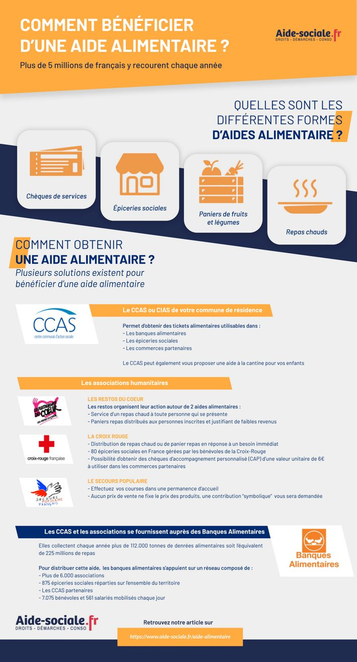 Aide alimentaire infographie