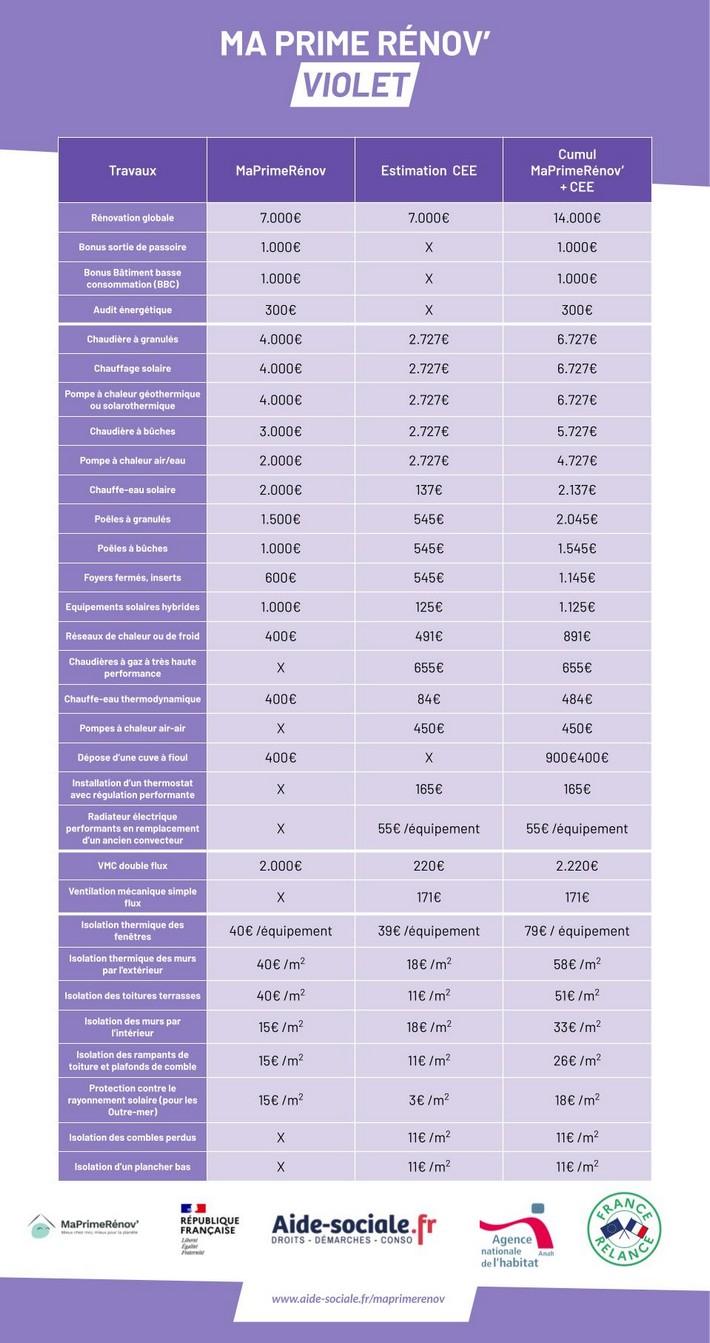 aide rénovation violet