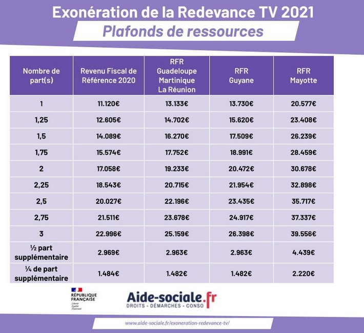 Redevance télévision exonération